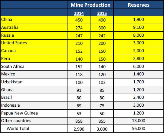 Table of supply and reserves by country (in metric tons). Contact your Relationship Manager for more information.