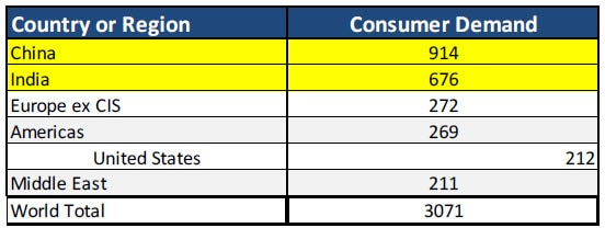 Table of consumer demand by country or region in metric tons. Contact your Relationship Manager for more information.