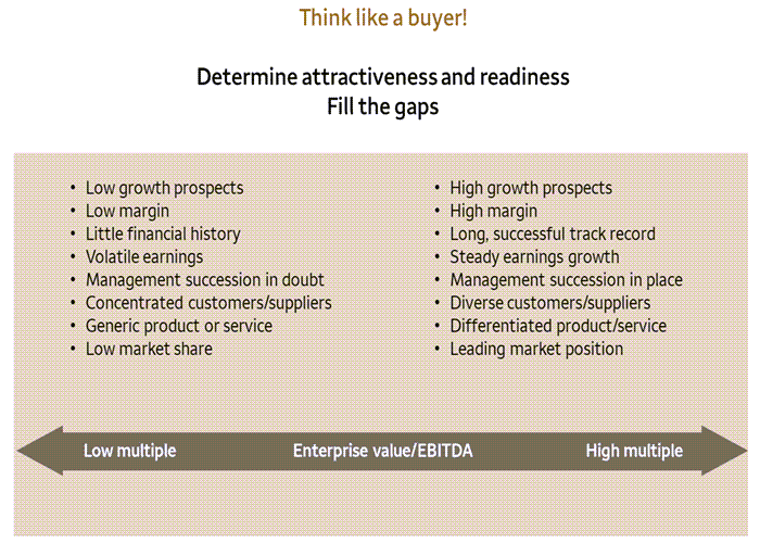 Think like a buyer